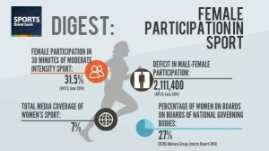 Image: Female Participation in Sport (March 2015)