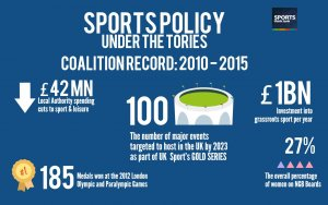 Image: Coalition Government Record on Sport