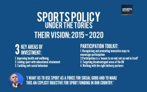 Image: A Conservative Vision for 2015 and beyond for sport